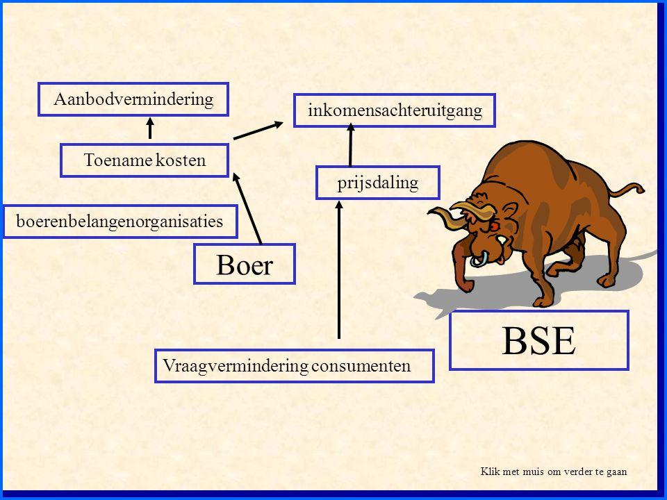 BSE Boer Aanbodvermindering inkomensachteruitgang Toename kosten
