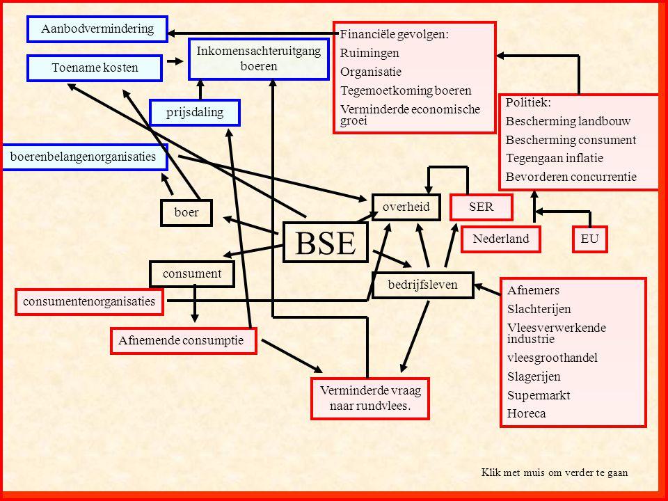 BSE Aanbodvermindering Financiële gevolgen: Ruimingen Organisatie