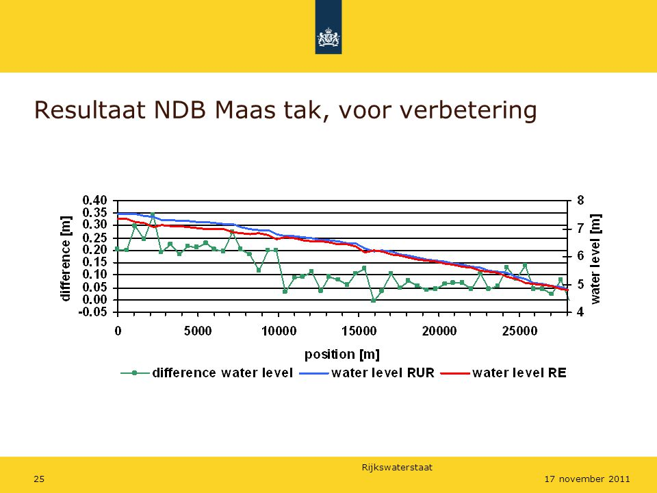 Resultaat NDB Maas tak, voor verbetering