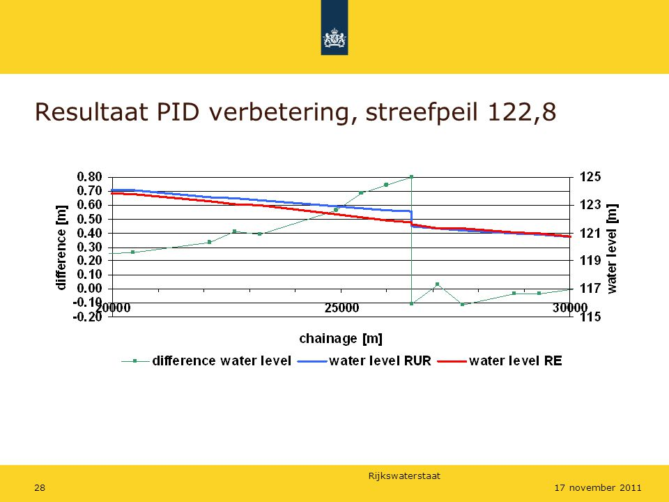 Resultaat PID verbetering, streefpeil 122,8