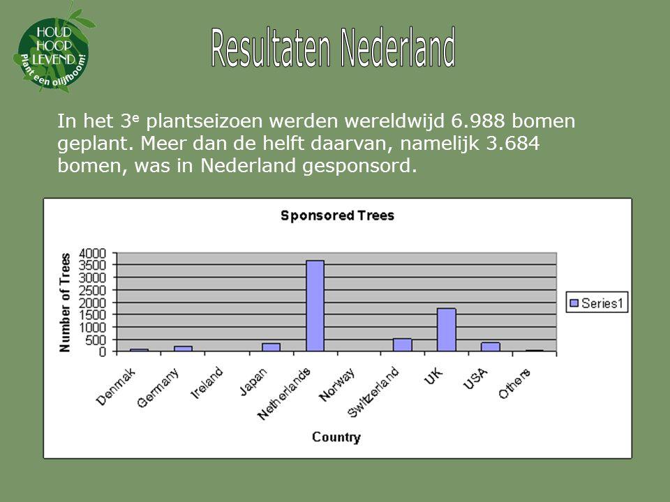 Resultaten Nederland