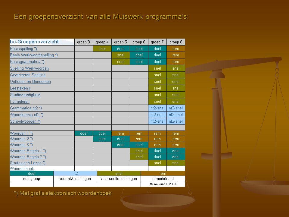 Een groepenoverzicht van alle Muiswerk programma's: