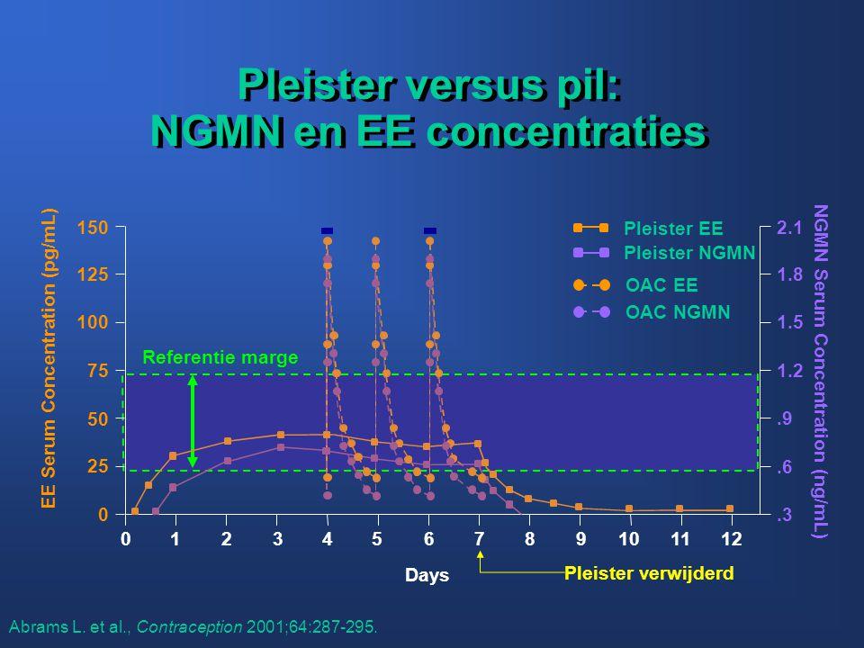 Pleister versus pil: NGMN en EE concentraties