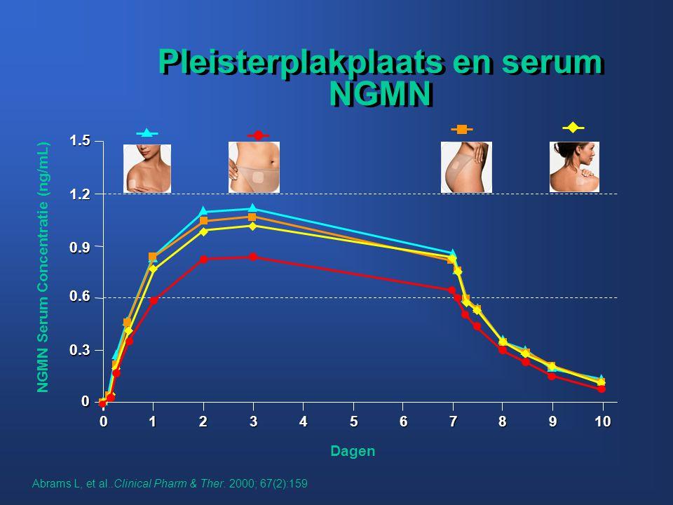 Pleisterplakplaats en serum NGMN