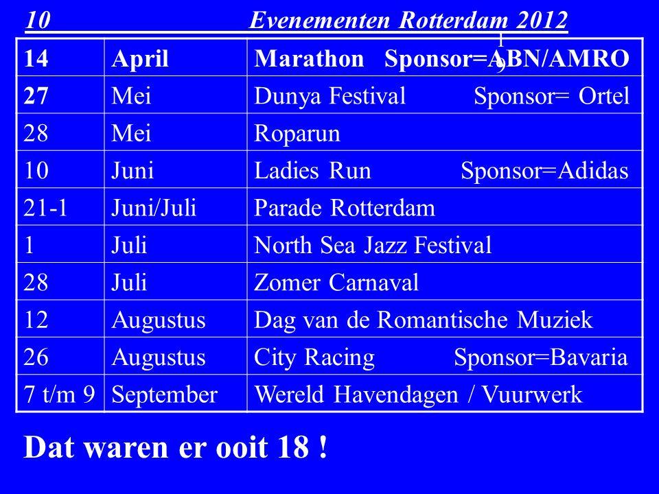 10 Evenementen Rotterdam 2012