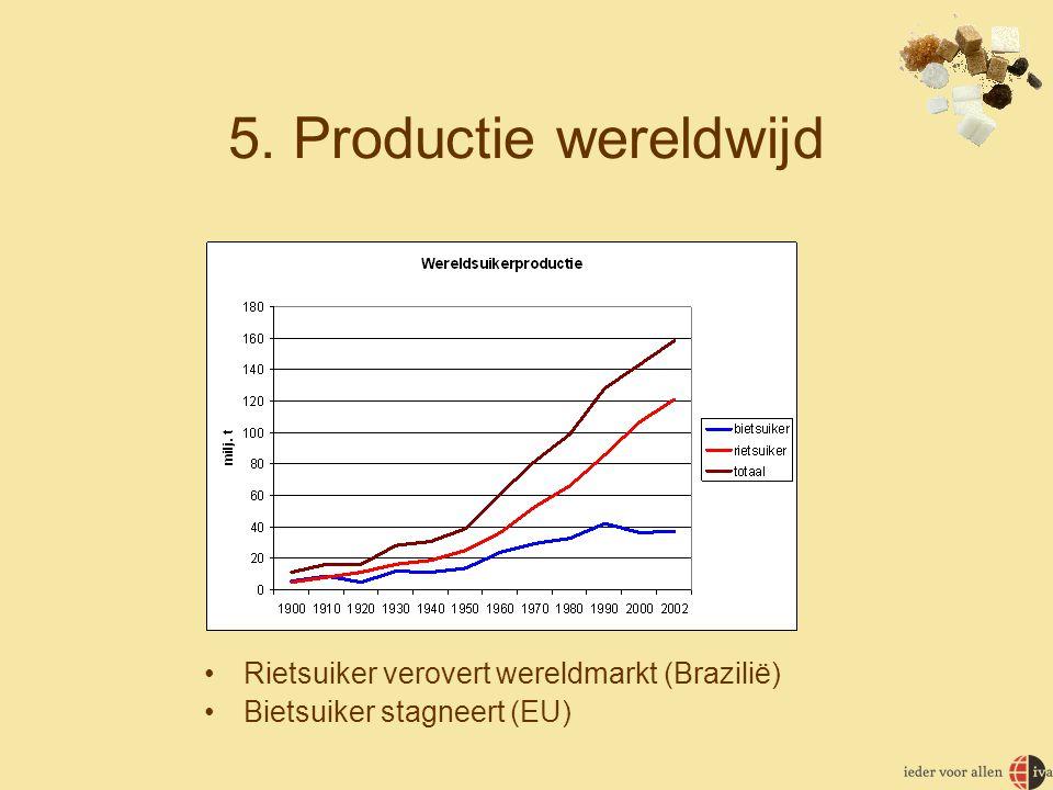 5. Productie wereldwijd Rietsuiker verovert wereldmarkt (Brazilië)