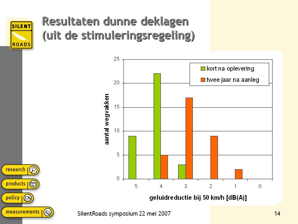 Resultaten dunne deklagen (uit de stimuleringsregeling)