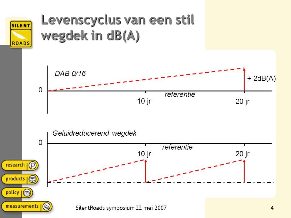 Levenscyclus van een stil wegdek in dB(A)