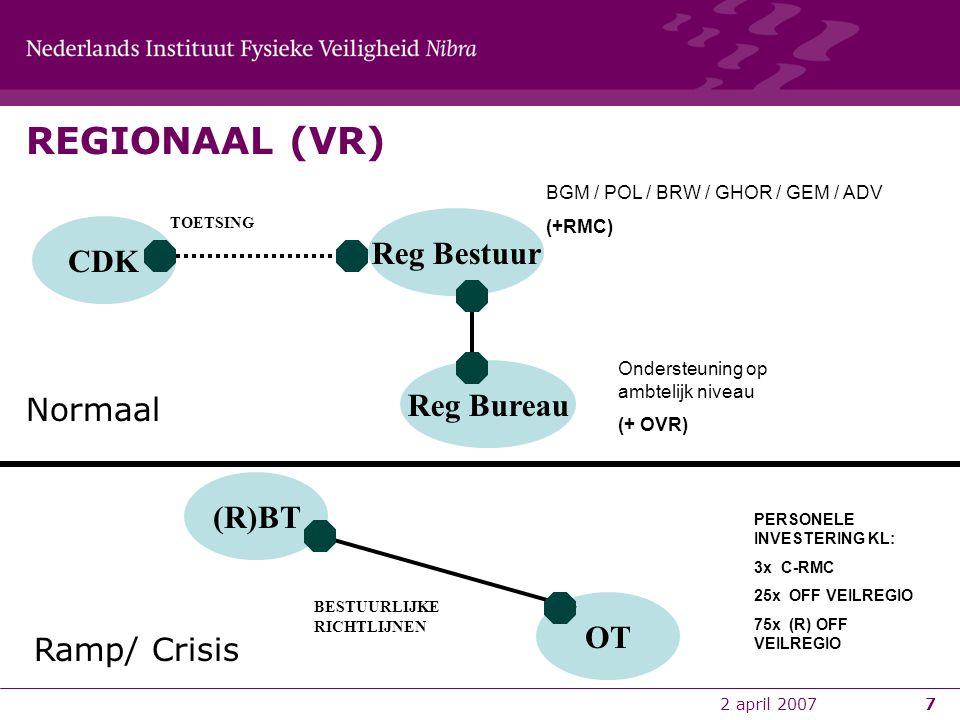 REGIONAAL (VR) Reg Bestuur CDK Reg Bureau Normaal (R)BT OT