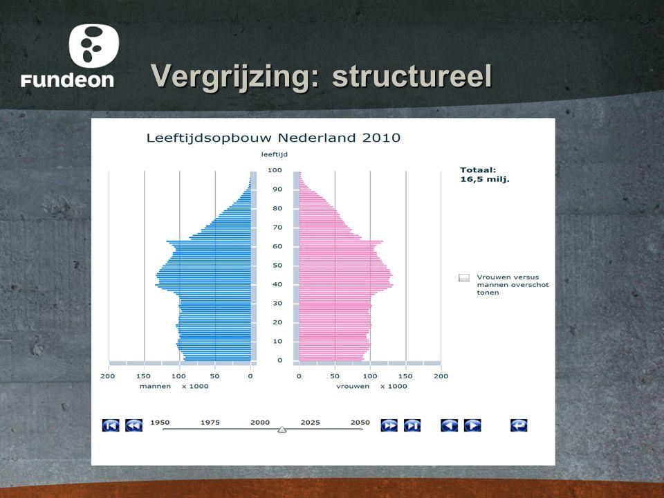 Vergrijzing: structureel