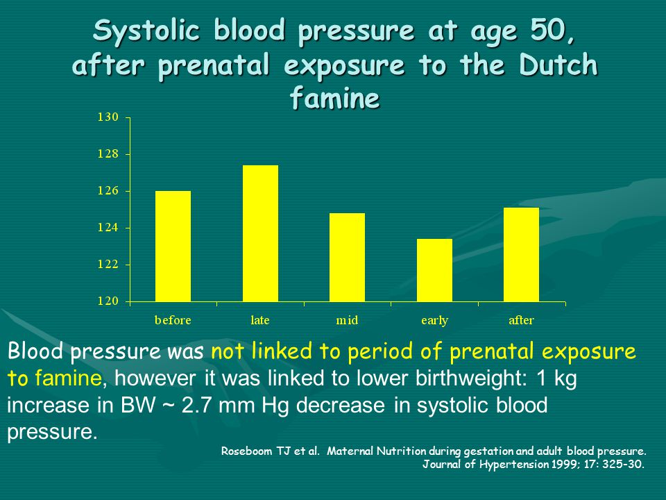 Systolic blood pressure at age 50, after prenatal exposure to the Dutch famine