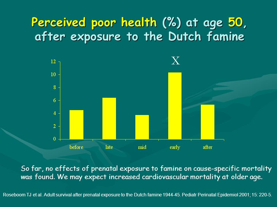 Perceived poor health (%) at age 50, after exposure to the Dutch famine