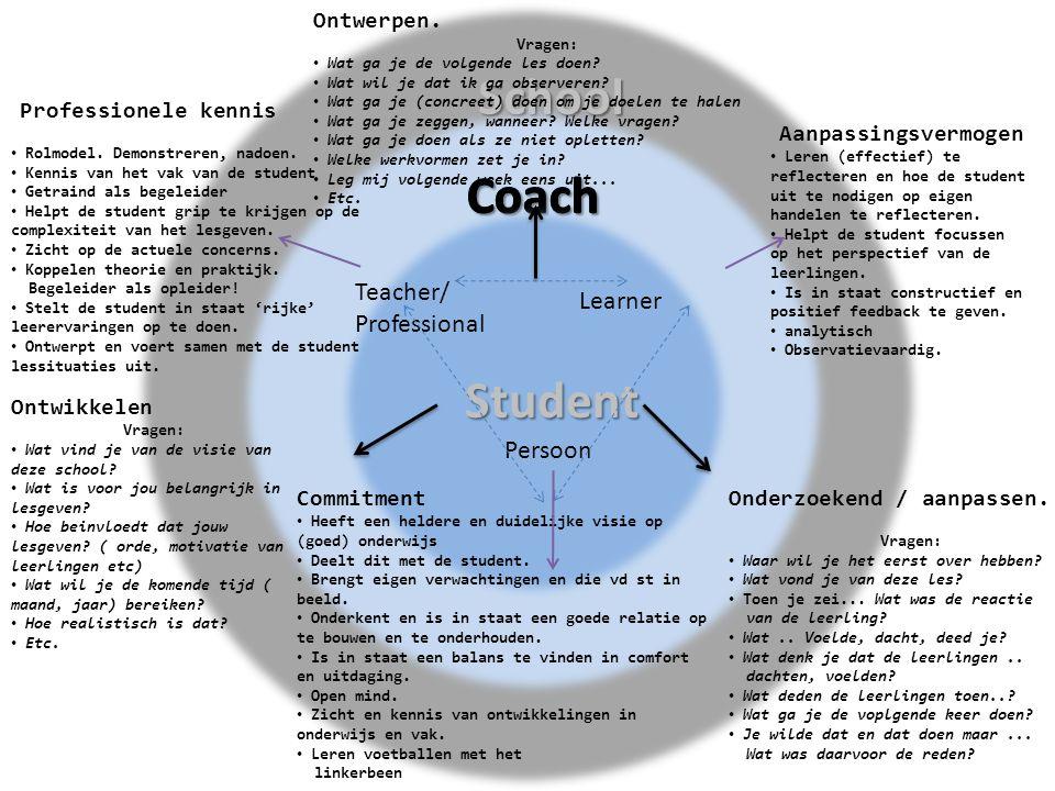 Coach Teacher/ Learner Professional Persoon Ontwerpen. Ontwikkelen