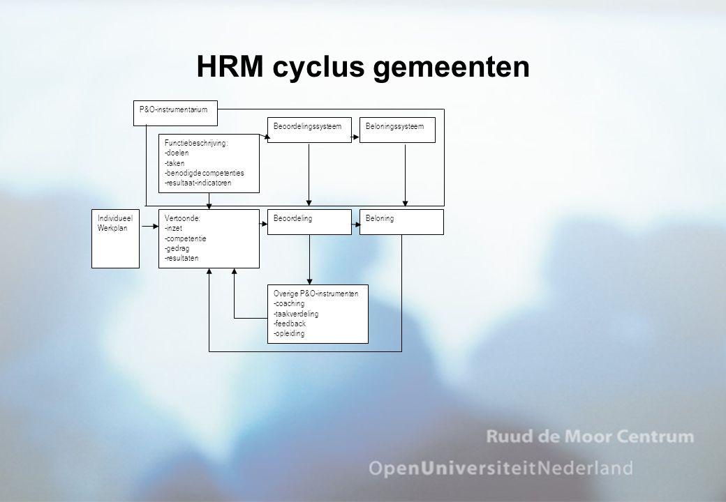 HRM cyclus gemeenten P&O-instrumentarium Beoordelingssysteem