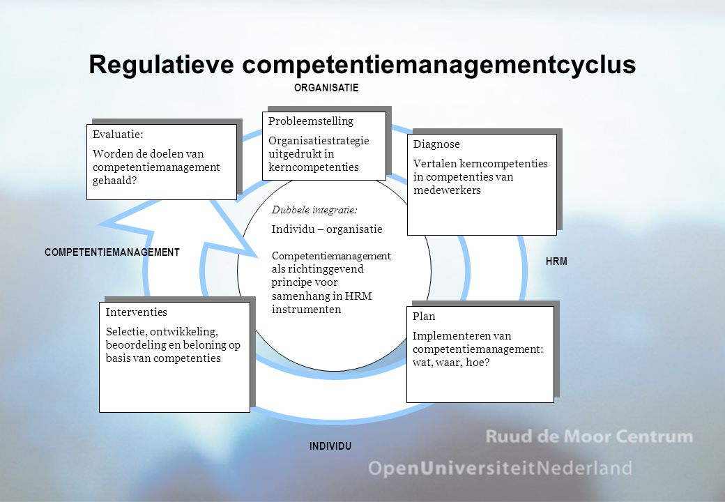 Regulatieve competentiemanagementcyclus