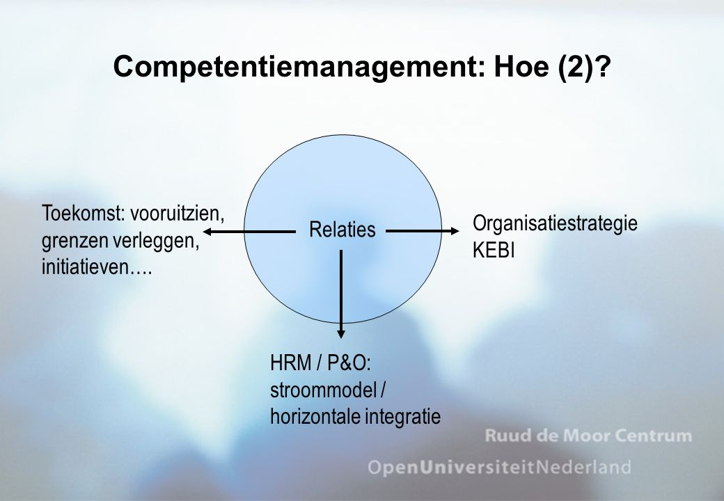 Competentiemanagement: Hoe (2)