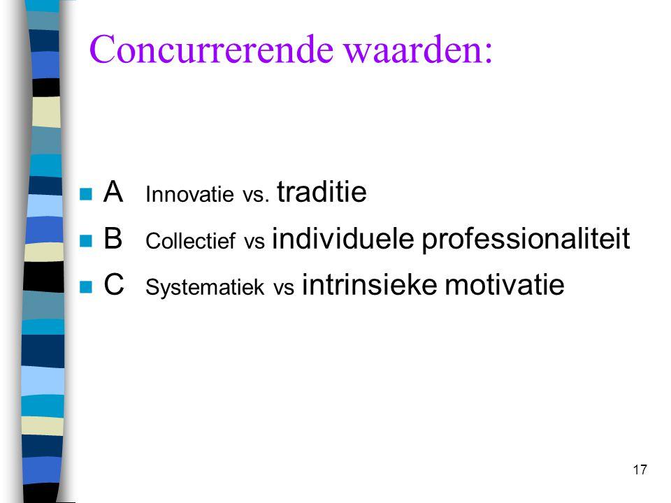 Concurrerende waarden: