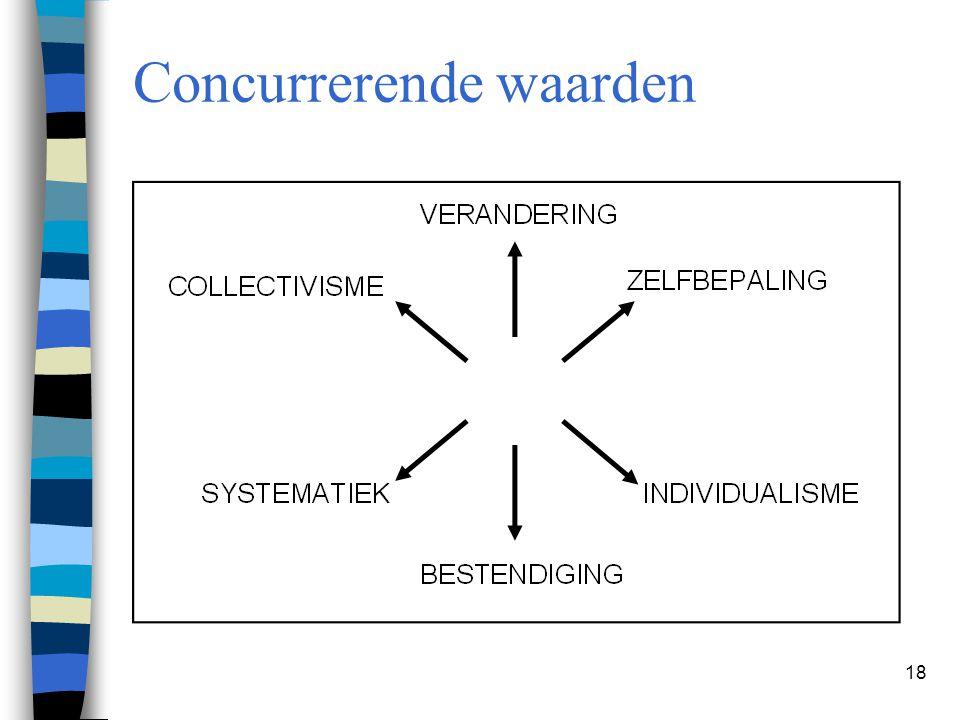 Concurrerende waarden