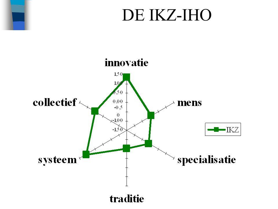 DE IKZ-IHO