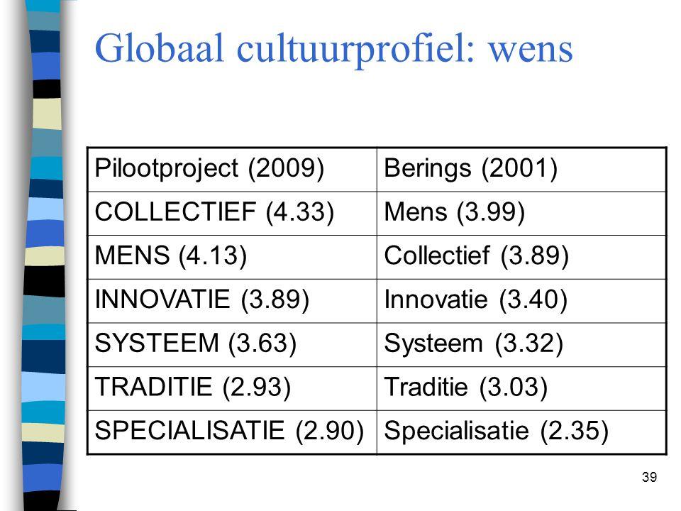 Globaal cultuurprofiel: wens