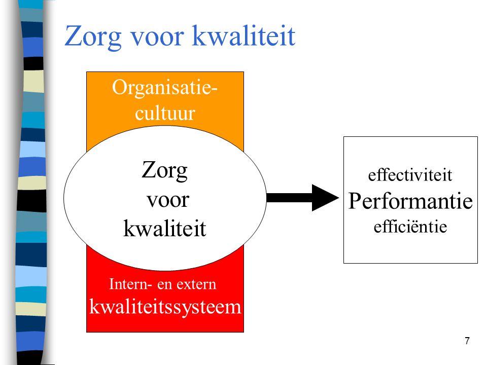 Zorg voor kwaliteit Zorg voor Performantie kwaliteit Organisatie-