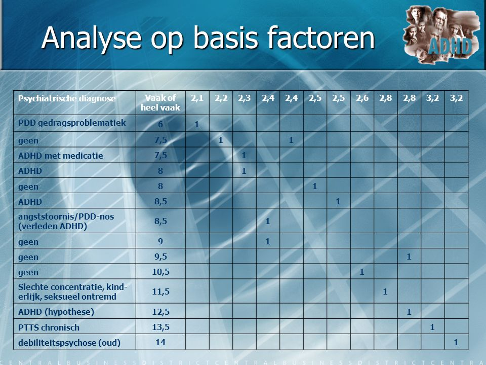 Analyse op basis factoren