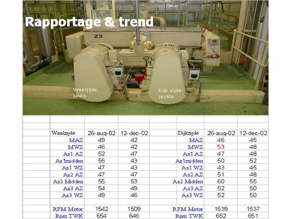 Rapportage & trend
