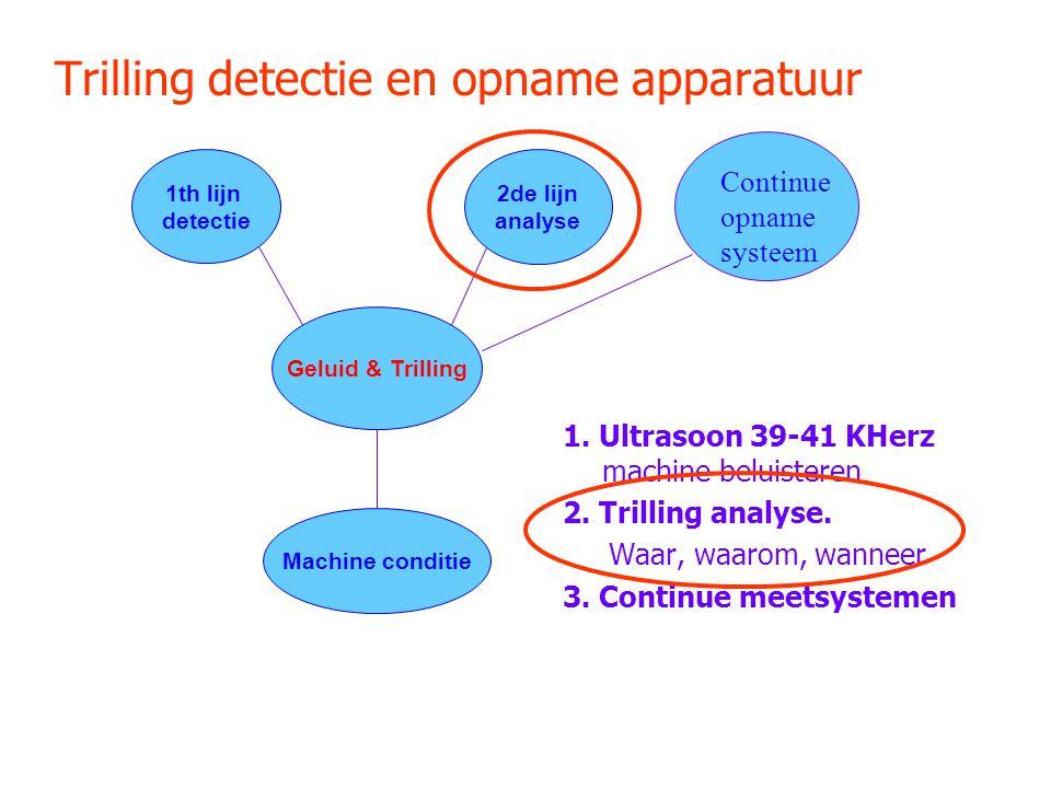 Trilling detectie en opname apparatuur