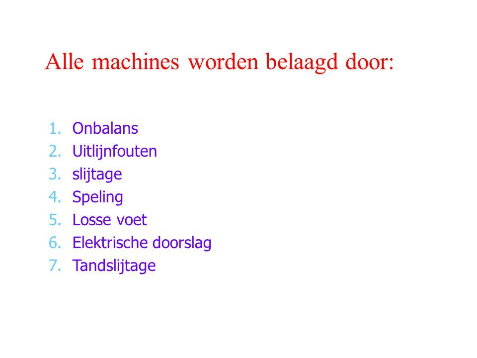 Alle machines worden belaagd door: