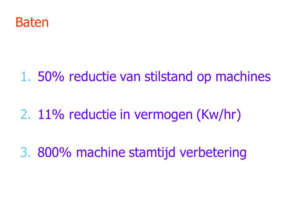Baten 50% reductie van stilstand op machines.