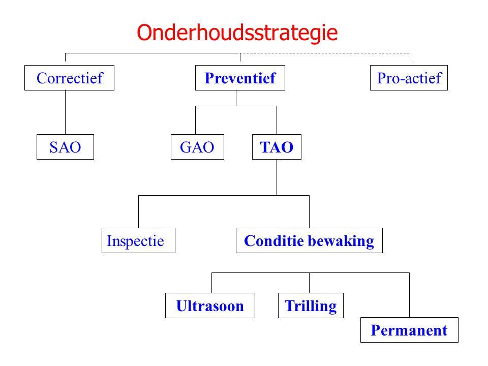 Onderhoudsstrategie Correctief Preventief Pro-actief SAO GAO TAO