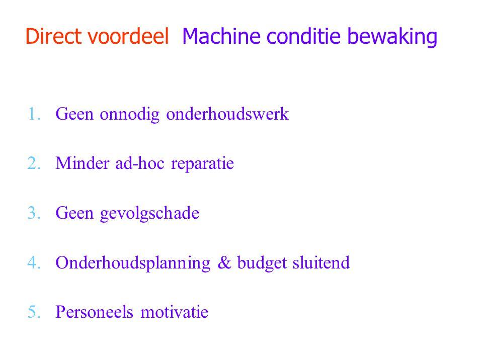Direct voordeel Machine conditie bewaking
