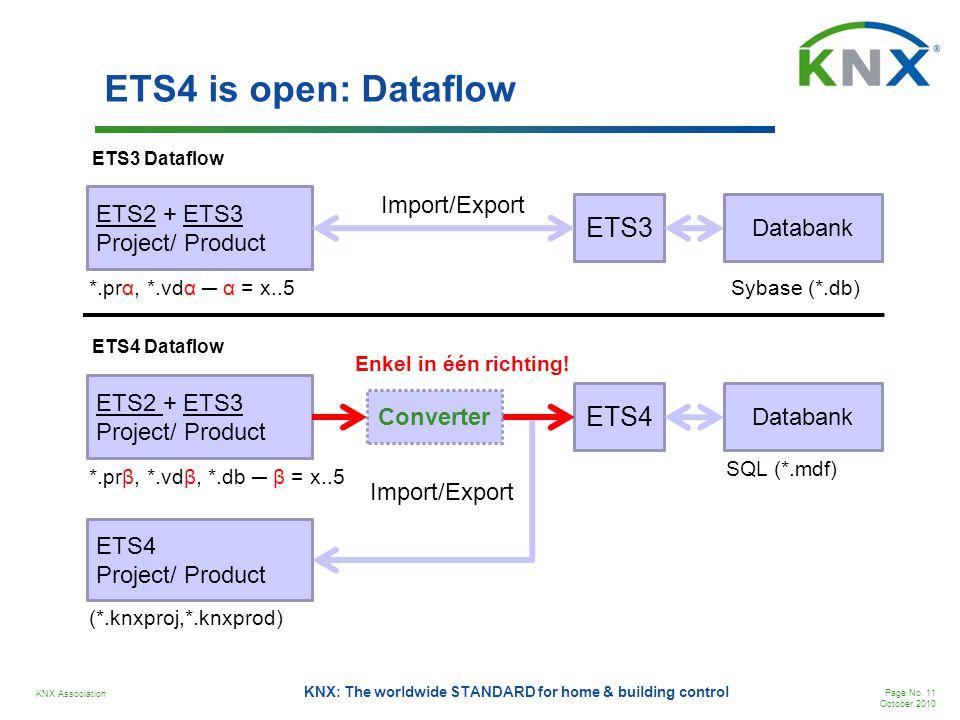 ETS4 is open: Dataflow ETS3 ETS4 Import/Export ETS2 + ETS3 Databank