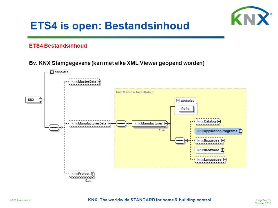 ETS4 is open: Bestandsinhoud
