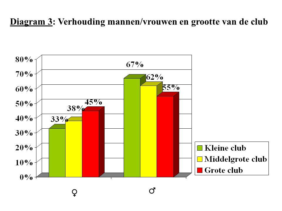 Diagram 3: Verhouding mannen/vrouwen en grootte van de club