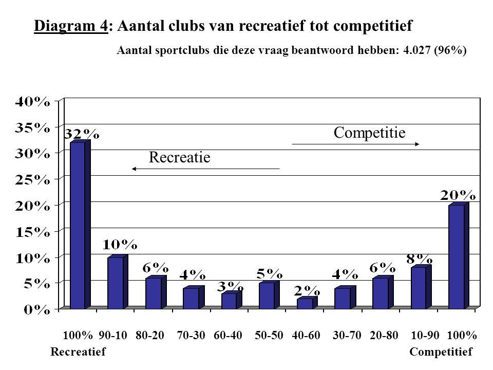 Diagram 4: Aantal clubs van recreatief tot competitief
