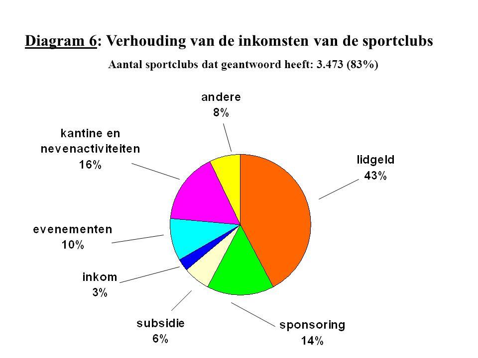 Diagram 6: Verhouding van de inkomsten van de sportclubs