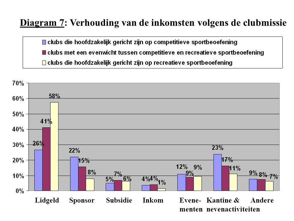 Diagram 7: Verhouding van de inkomsten volgens de clubmissie