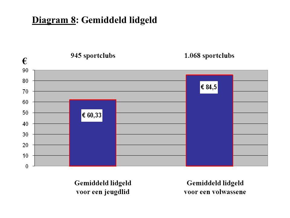 Diagram 8: Gemiddeld lidgeld