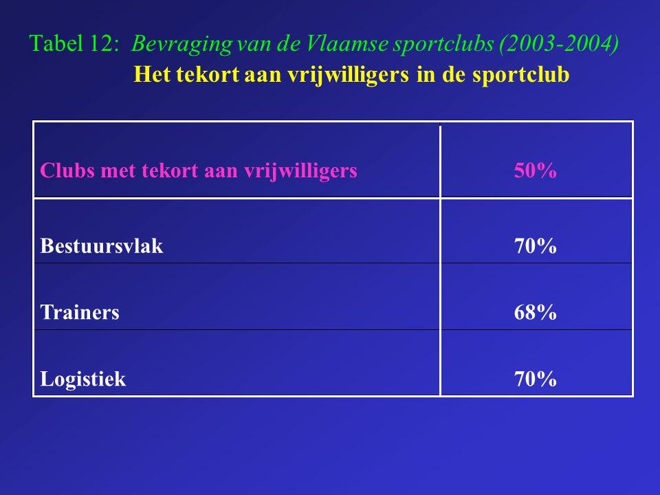 Tabel 12: Bevraging van de Vlaamse sportclubs (2003-2004)