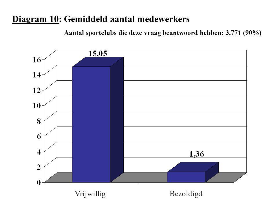 Diagram 10: Gemiddeld aantal medewerkers