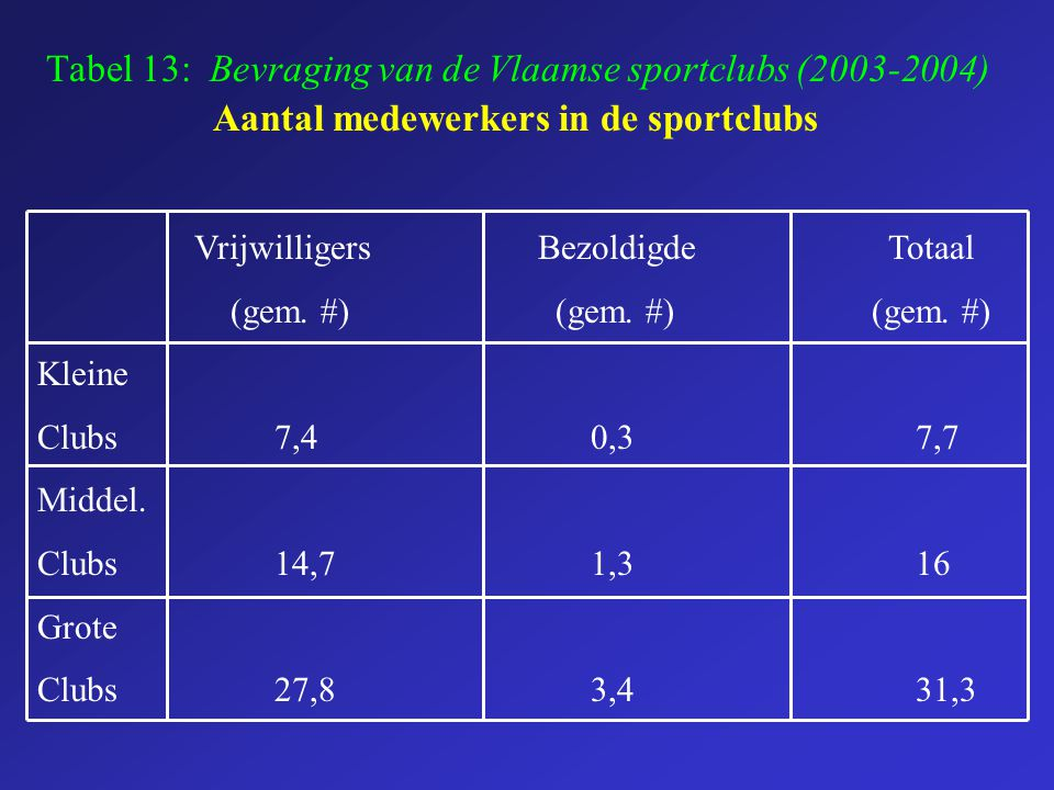 Tabel 13: Bevraging van de Vlaamse sportclubs (2003-2004)