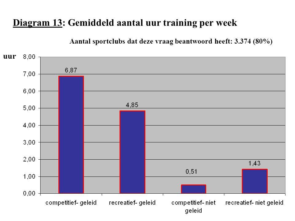 Diagram 13: Gemiddeld aantal uur training per week