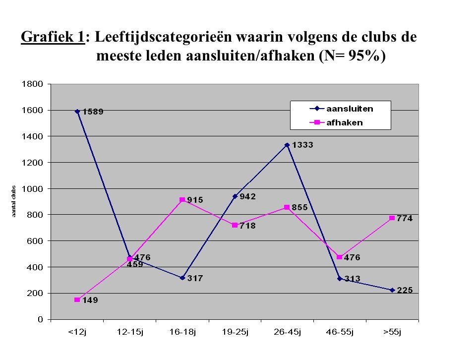 Grafiek 1: Leeftijdscategorieën waarin volgens de clubs de