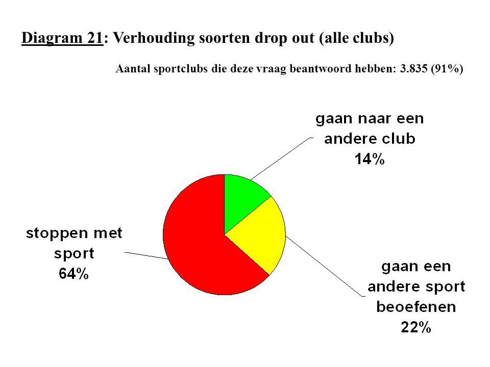 Diagram 21: Verhouding soorten drop out (alle clubs)