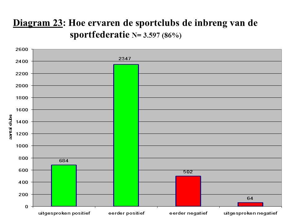 Diagram 23: Hoe ervaren de sportclubs de inbreng van de