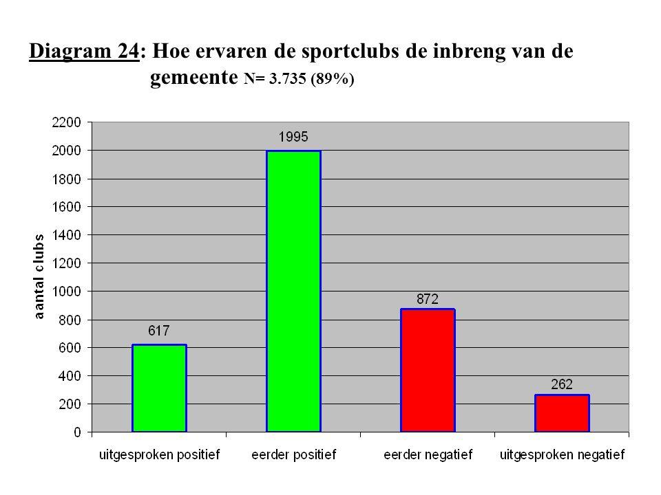 Diagram 24: Hoe ervaren de sportclubs de inbreng van de. gemeente N= 3
