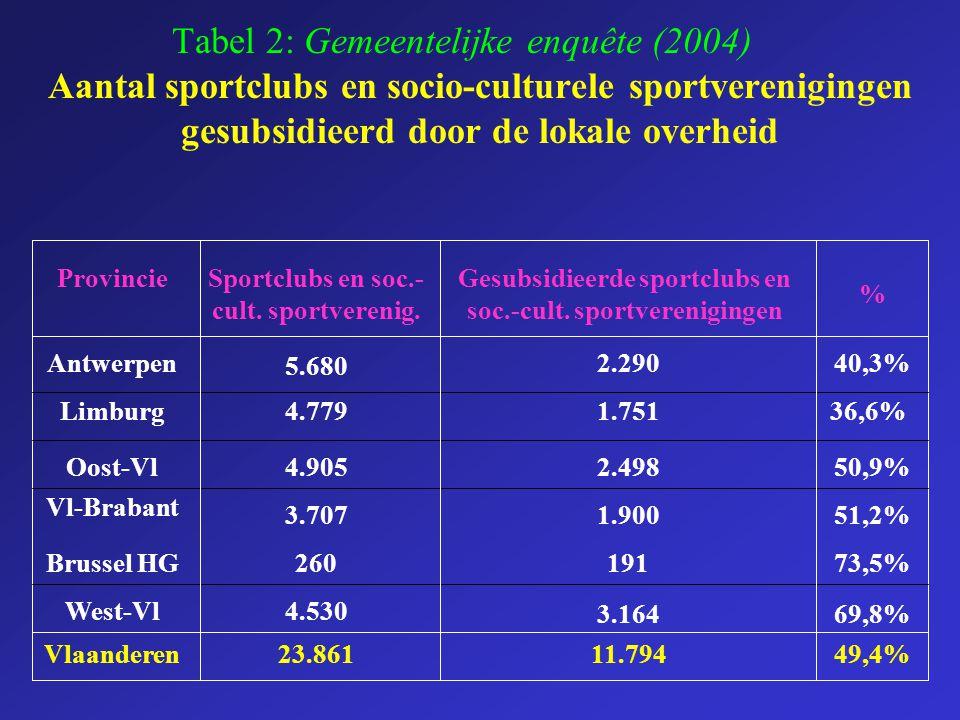 Tabel 2: Gemeentelijke enquête (2004)