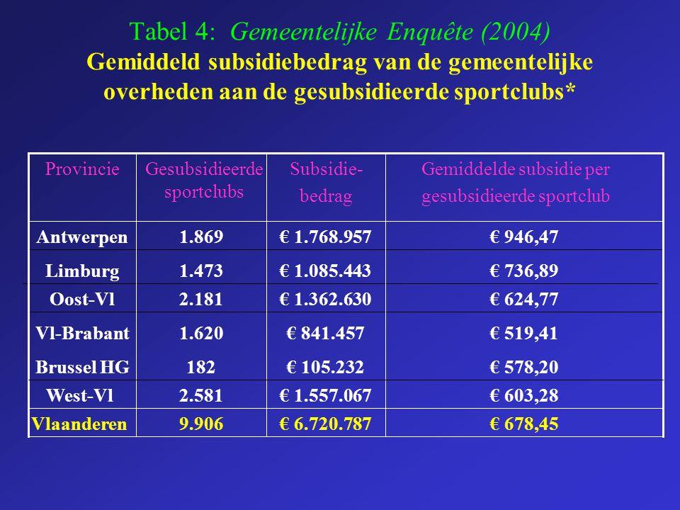 Tabel 4: Gemeentelijke Enquête (2004) Gemiddeld subsidiebedrag van de gemeentelijke overheden aan de gesubsidieerde sportclubs*