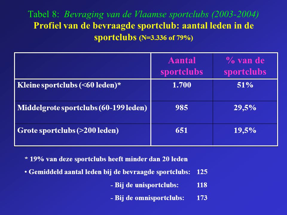 Aantal sportclubs % van de sportclubs